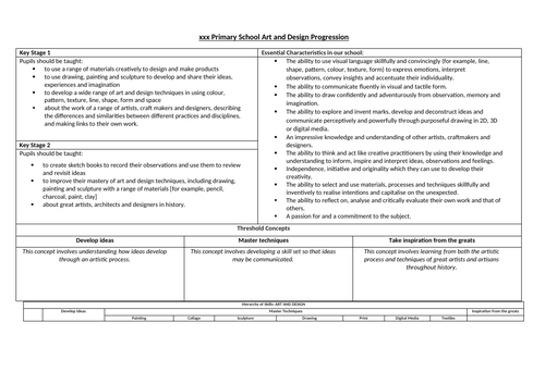 Whole Curriculum Progression of Skills and Knowledge for Primary Phase