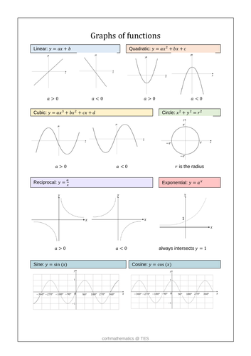 Graphs of functions handout