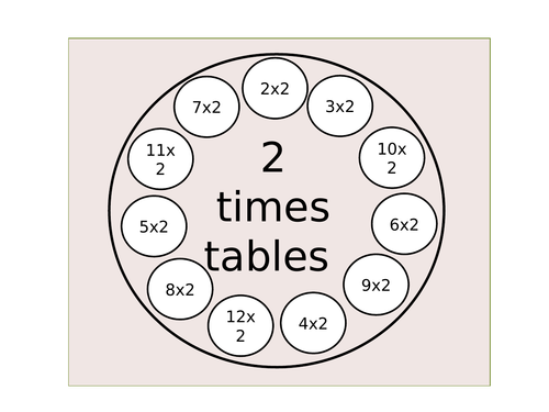 Times Tables Wheels