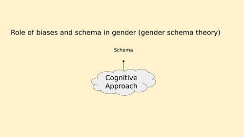 BTEC Applied Psychology Unit 1 - Approaches