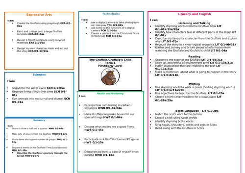 The Gruffalo Topic Web  (Early/First Level)