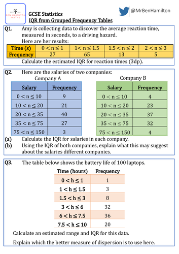 GCSE Statistics -  Interquartile Range Grouped Data Reasoning Resource