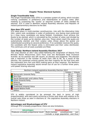 AS/A Level Politics (Edexcel): Electoral Systems (STV)