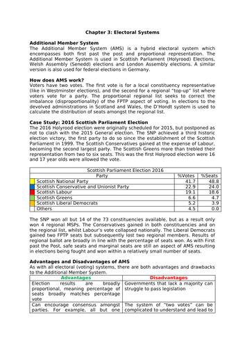 AS/A Level Politics (Edexcel): Electoral Systems (AMS)