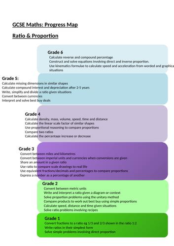 Progress Ladder GCSE Maths Ratio