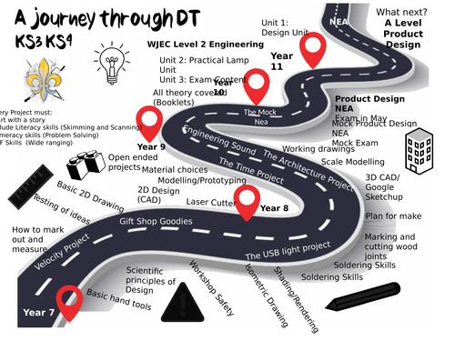 Design and Technology Curriculum Map