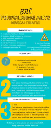 BTEC Performing Arts Info graphic (Display/Bookmark)