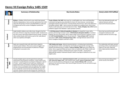 Henry VII Foreign Policy Grid