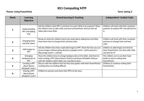 KS1 Computing  MTP - Using PowerPoint