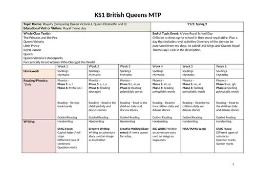 KS1 British Queens Medium Term Planning