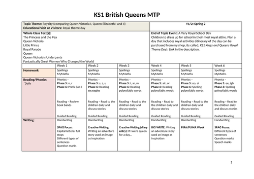 KS1 British Queens Medium Term Planning