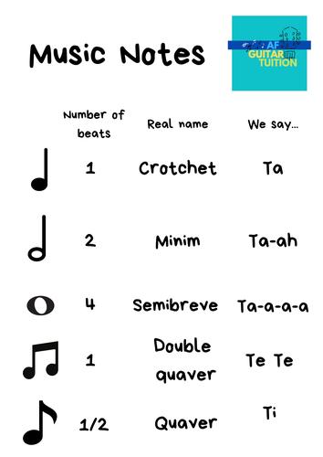 Music Notes - help sheet