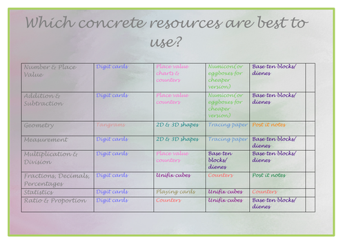 Which concrete resources are best to use? Table for each strand