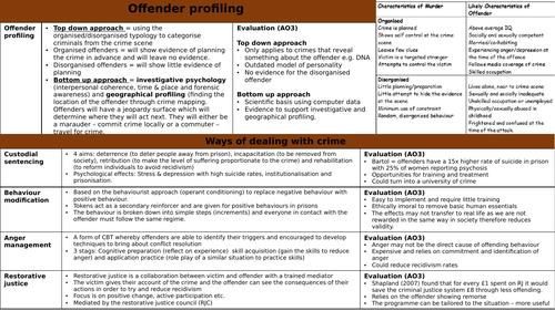 AQA Psychology Forensic Psychology Paper 3 knowledge organiser