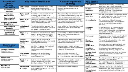 AQA Psychology Schizophrenia Paper 3 knowledge organiser