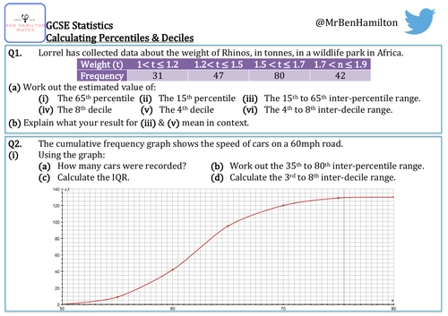 GCSE Statistics - Percentiles & Deciles Reasoning Resource - Linked to Cumulative Frequency Graphs