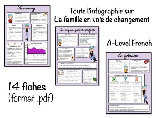 Infographie- La famille en voie de changement- A Level French