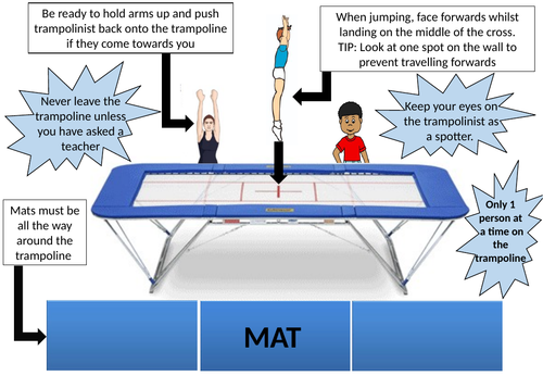 PE Trampoline introduction and safety visual card/display/poster/handout