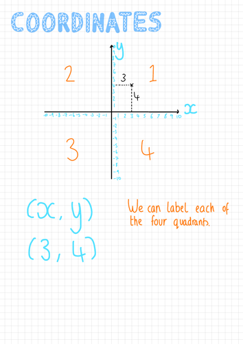 IGCSE Cambridge Coordinate Geometry Revision Sheets