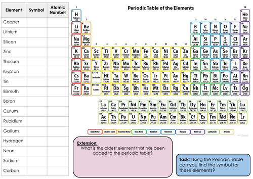 UPDATED: Periodic Table Questions & Answers