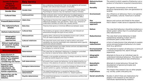 AQA Psychology Issues & Debates Paper 3 knowledge organiser
