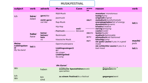 CONTI Stimmt 3 unit 2 Musikfestival - sentence builders and activities