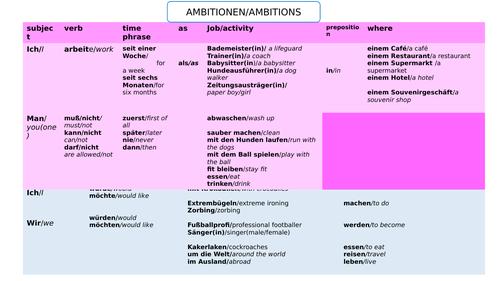CONTI - Stimmt 3 - unit 3 Meine Ambitionen - sentence builders + activities