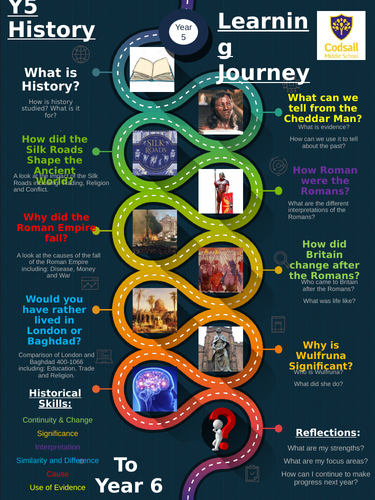 Y5 History Learning Journey