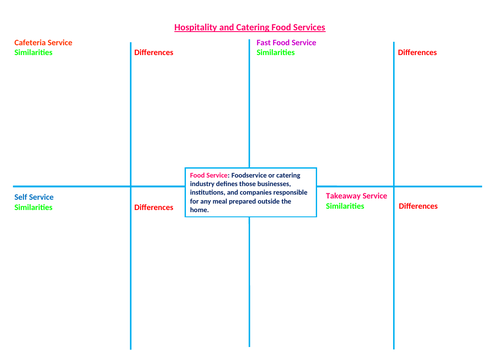 Hospitality and Catering - The Industry