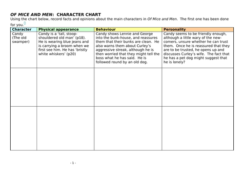 GCSE Literature Of Mice and Men character chart