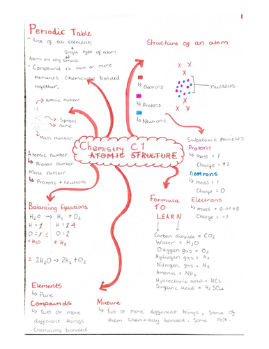 Aqa combined science Chemistry Paper 1 Notes/ mindmaps