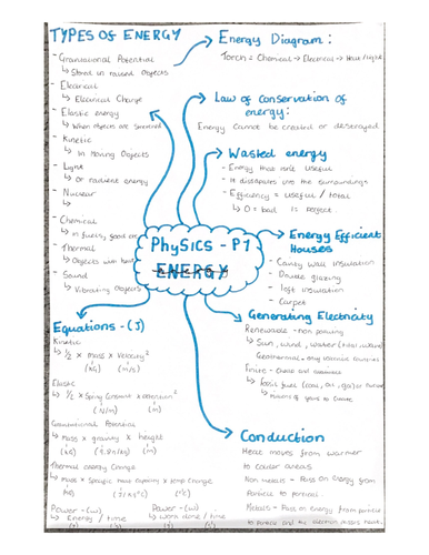 AQA gcse combined science Physics- paper 1 mindmaps