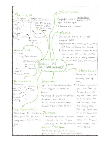 Aqa gcse combined science biology- paper 1 mind maps