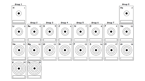 Electron Configuration (C1.2)