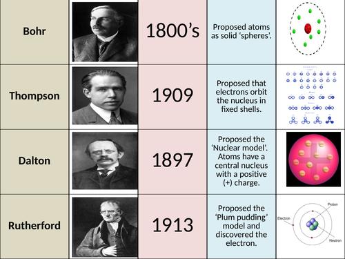 History of the Atom (C1.4)