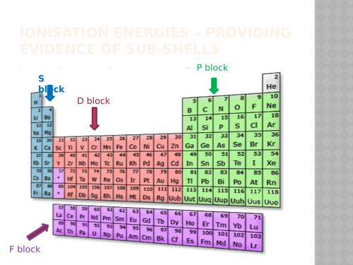 IB CHEMISTRY C2:ATOMIC STRUCTURE