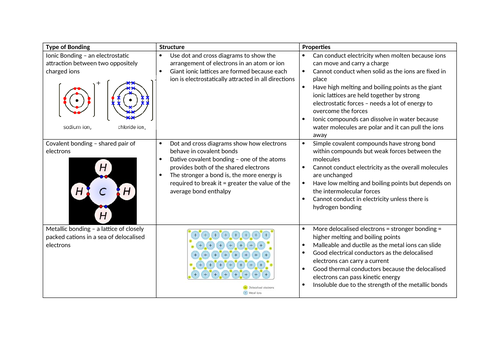 Types of Bonding - GCSE and A Level Chemistry