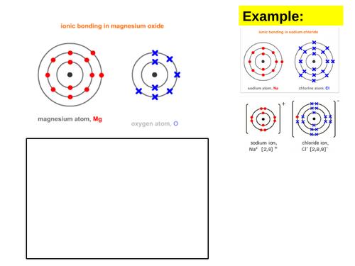 Ionic Bonding (C2.2)