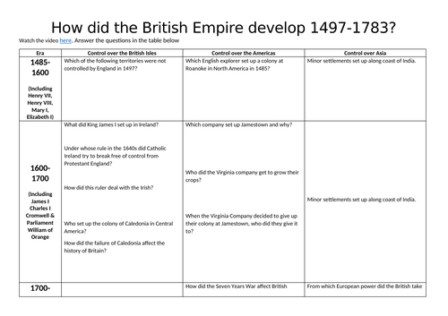 Why did the British want an Empire?