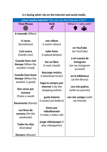 Sentence Builders Claro 2 Unit 3.1, 3.2, 3.3 and 3.4