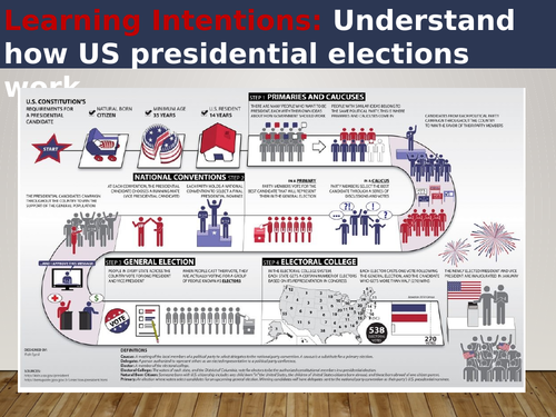 US Elections PowerPoint - Edexcel A Level Politics Component 3 Topic 5.1