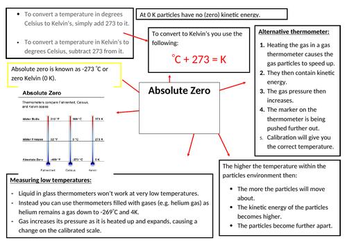 Absolute Zero Mindmap