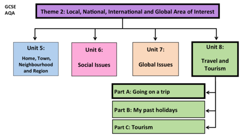 Travel and Tourism- Unit 8- GCSE French
