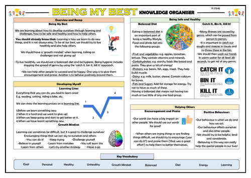 PSHE: Being My Best - Year 1 Knowledge Organiser!