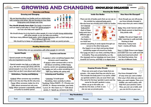 PSHE: Growing and Changing - Year 1 Knowledge Organiser!