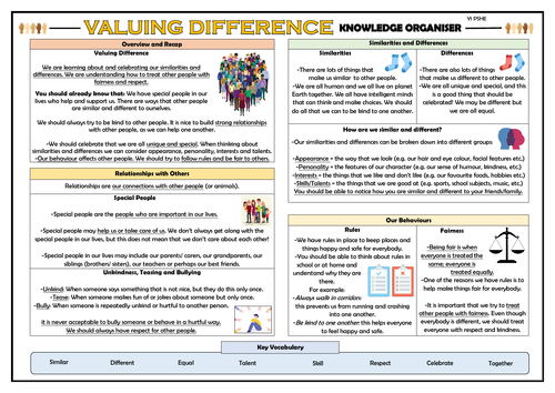 PSHE: Valuing Difference - Year 1 Knowledge Organiser!