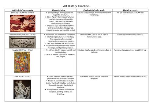 Art History Timeline.