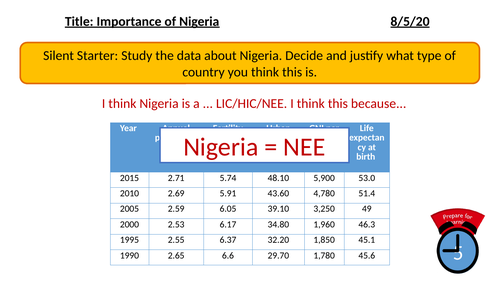 The Importance of Nigeria
