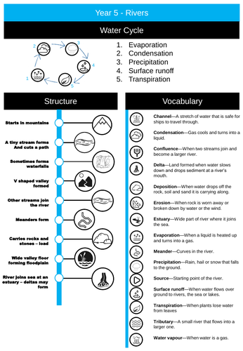 Rivers Infographic/Knowledge Organiser