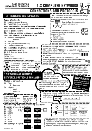 GCSE Computing Knowledge Organiser 1.3
